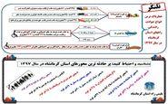 پرحادثه ترین محور های استان کرمانشاه + عکس