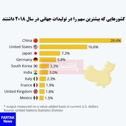 چین در صدر لیست برترین تولیدکنندگان جهان