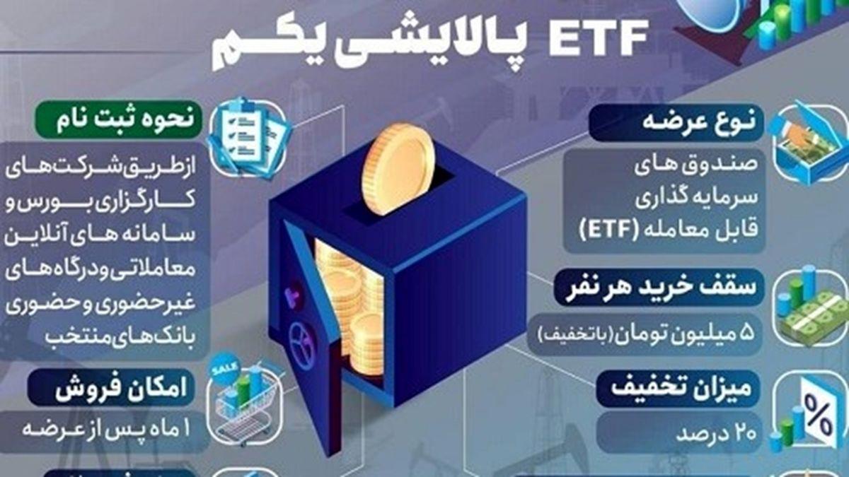 پذیره نویسی صندوق سرمایه گذاری پالایشی یکم توسط بانک سپه